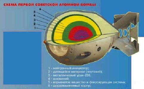Трубка чёрта. гамма-лазер с ядерной накачкой.  Чертежи американской атомной бомбы.  По материалам советской разведки.